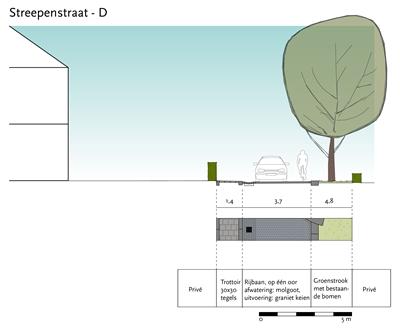 Doorsnede_Streepenstraat-D